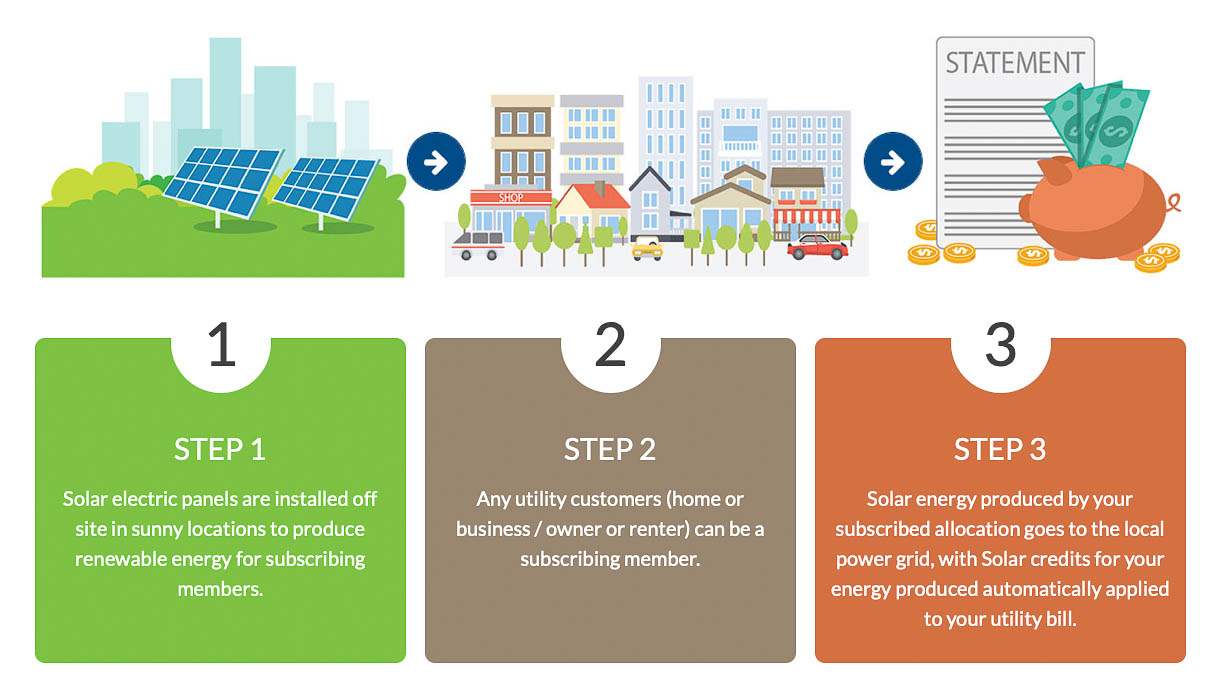 Residents Community Solar - 3 Steps