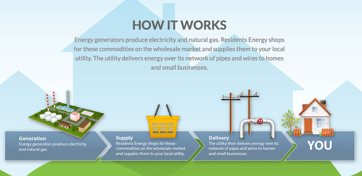 Residents Energy How It Works