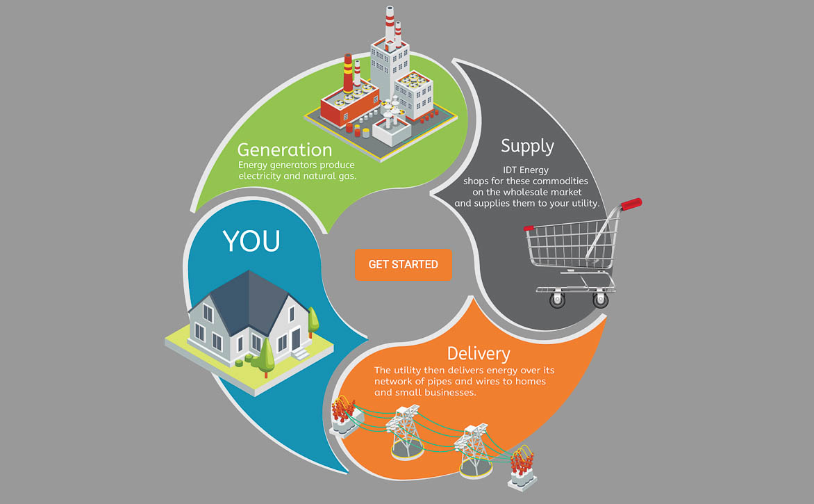 IDT Energy - Generation, Supply, Delivery, You